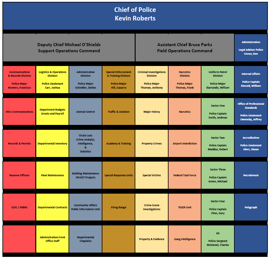 Clayton County Police Department Organizational Chart